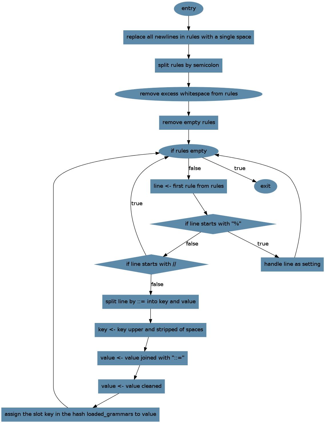 Charts tyrian 01 alpha documentation system development flow chart nvjuhfo Images